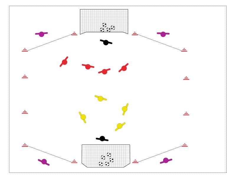 Tore sind hübsch übers Zentrum, aber da ist es oftmals eng. Besonders, wenn die eigene Mannschaft das Spiel dominiert. Also raus zu den Außen und in den Rücken der Abwehr kommen, mit Ball und Mann.